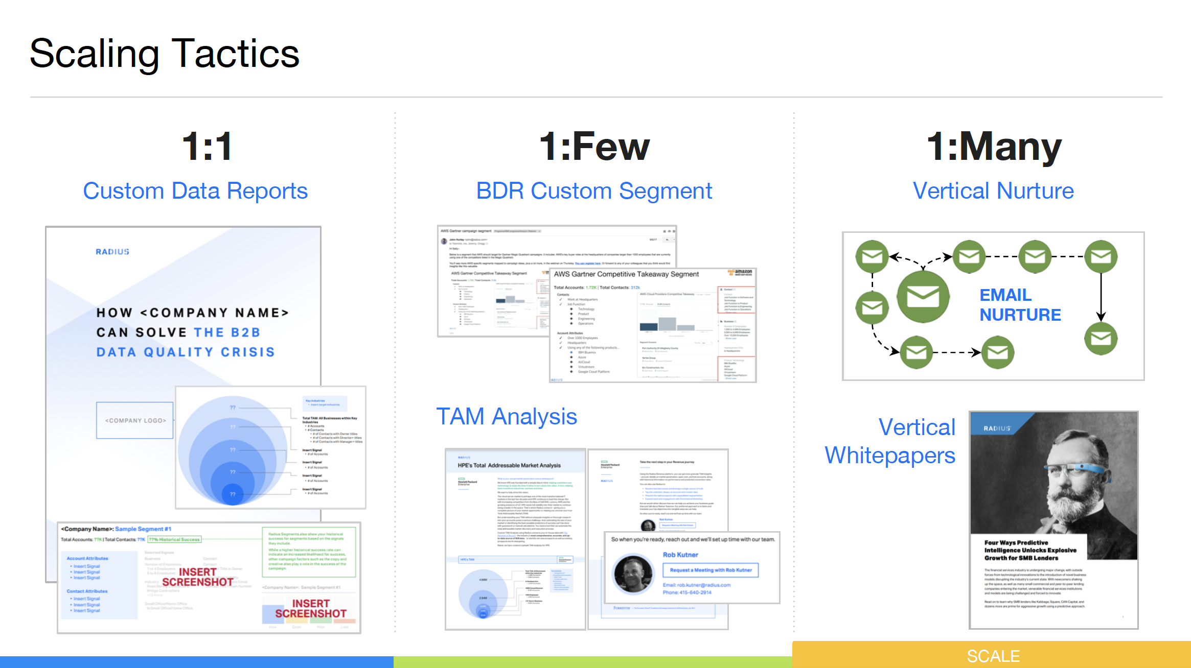 6 Steps To Orchestrate Successful ABM Campaigns With Sales